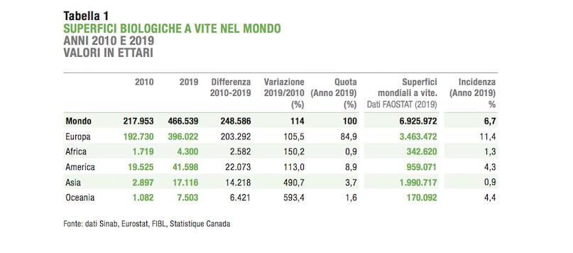 viticoltura biologica in italia