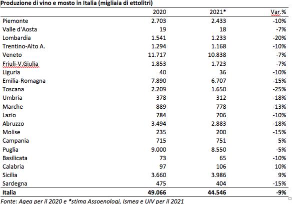 previsioni vendemmia 2021 sicilia